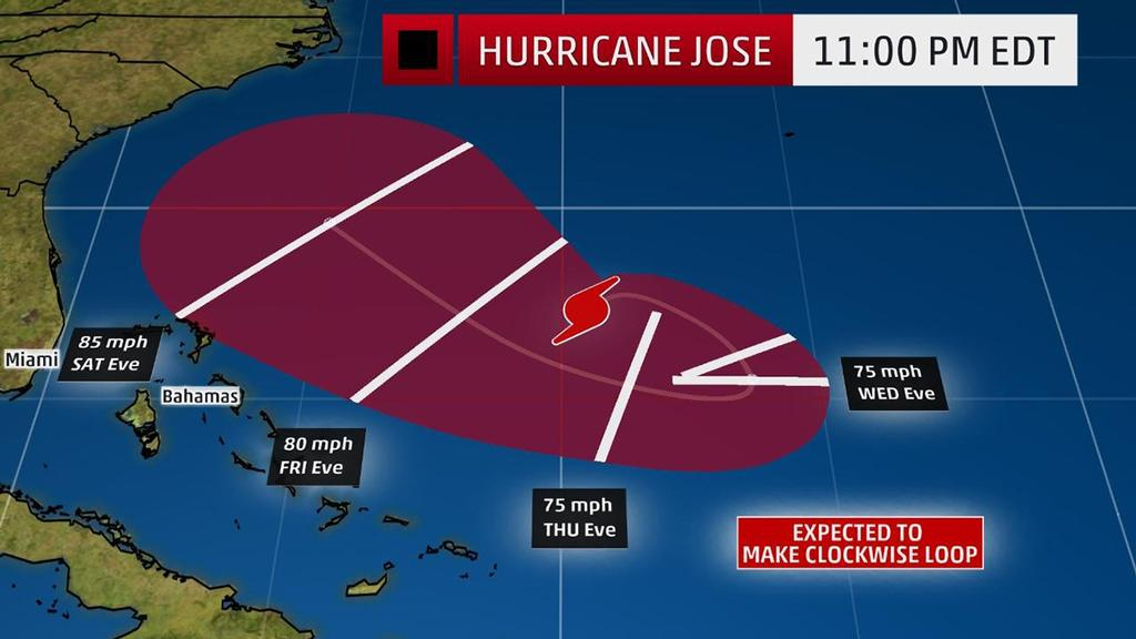 hurricane jose to meander in the atlantic this week