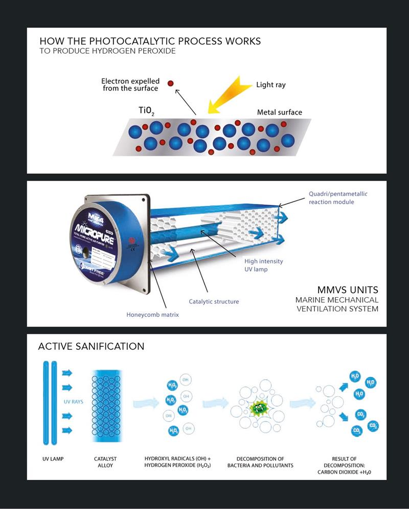 How the Photocatalytic process works - photo © Azimut Yachts