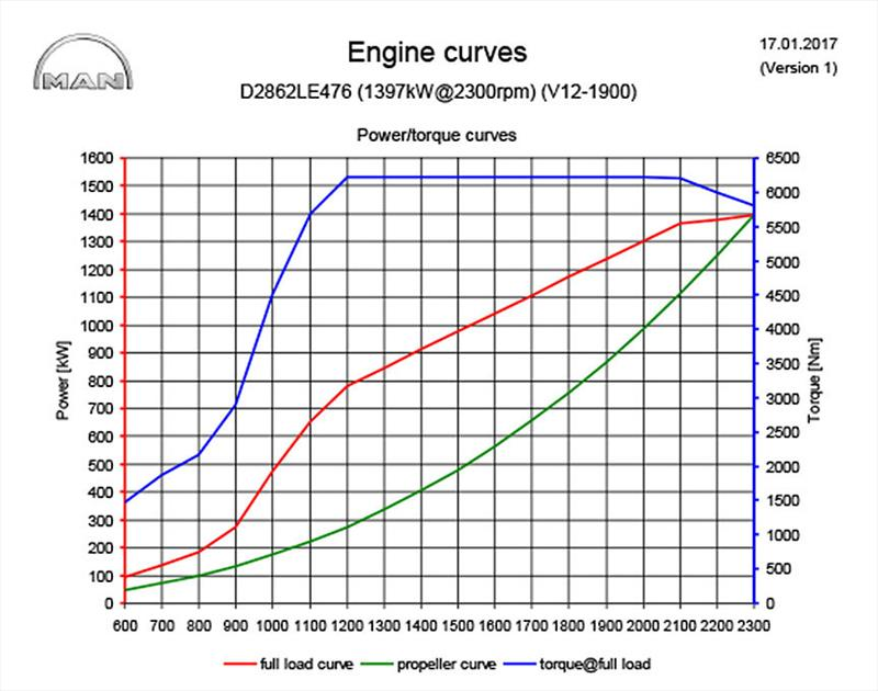 Saying torque plateau does not have the same ring as torque curve, but that's exactly what it is - MAN 6220Nm V12 - photo © John Curnow