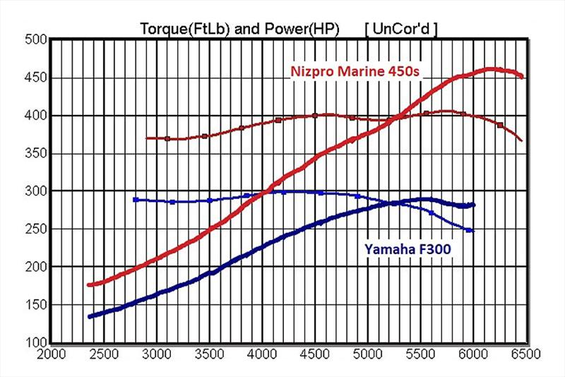 Nizpro Marine 450S Power and Torque curves - units of measurement on left represent both hp and foot pounds - photo © Nizpro Marine